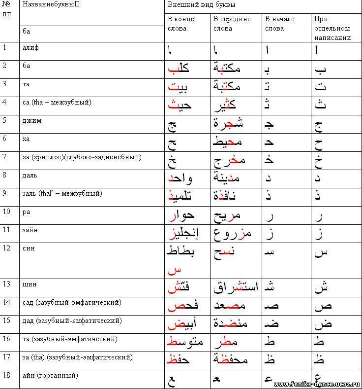 Как научится правильно произносить арабскую букву